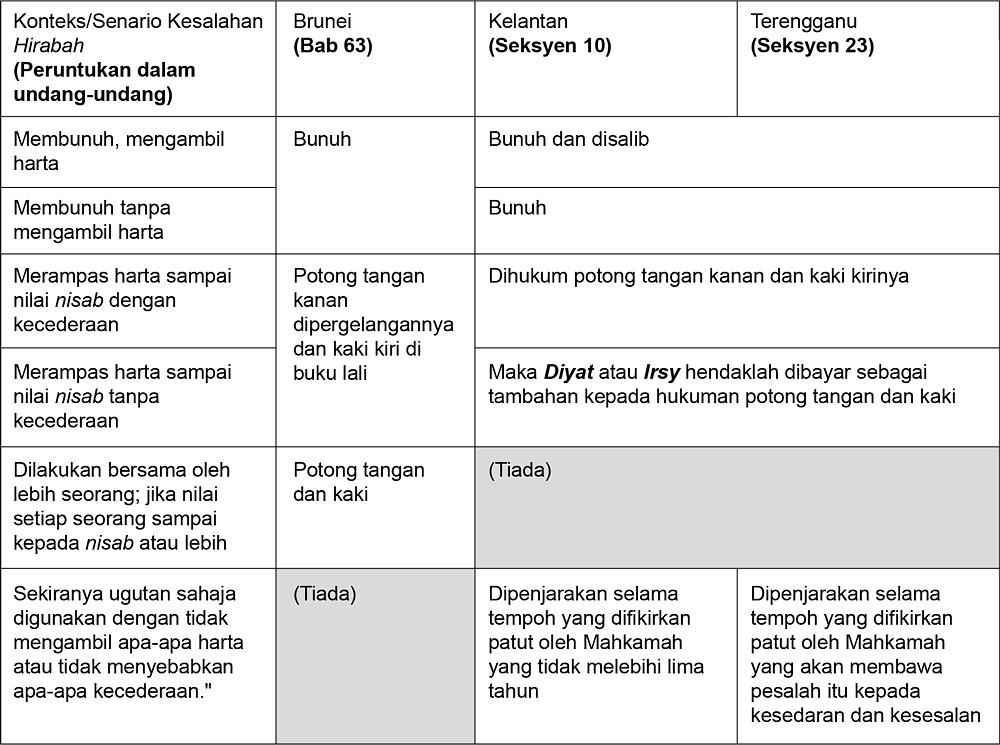 Perbandingan hukuman hudud untuk kesalahan sariqah dan hirabah di 35 nilai diyat jadual dengan huraian ringkas termasuk anggaran nilai semasa ccuart Images