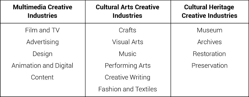 The Future of Creative Industries in Penang – Penang Institute