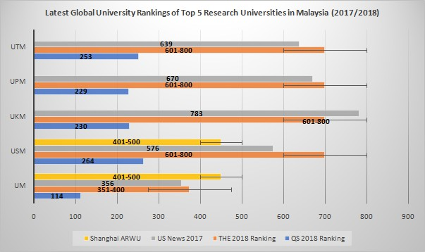 pr uni ranks fig01