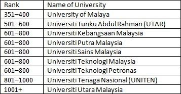 pr uni ranks tbl01